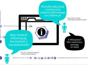 Mash up: Dzieci Sieci - kompetencje komunikacyjne najmłodszych (fragment).
