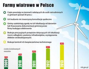 farmy-wiatrowe-p