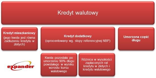 co_stanie_sie_z_kredytem_walutowym_po_preferencyjnym_przewalutowaniu