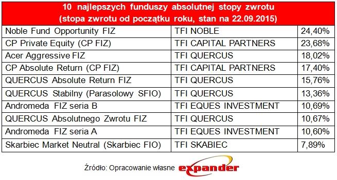 10_najlepszych_funduszy_absolutnej_stopy_zwrotu